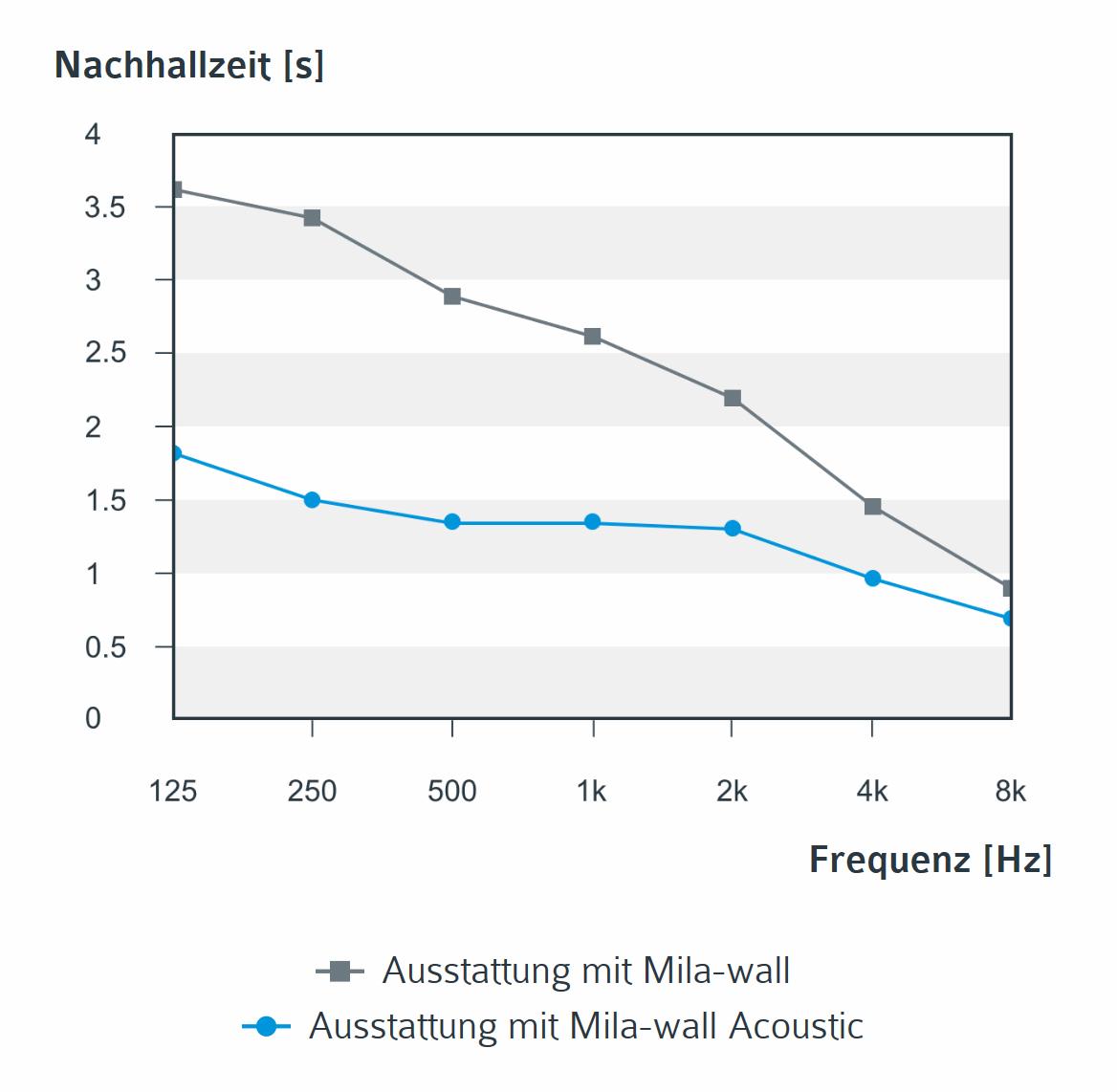 Diagramm zur Nachhallzeit beim Einsatz von Mila-wall und Mila-wall Acoustic
