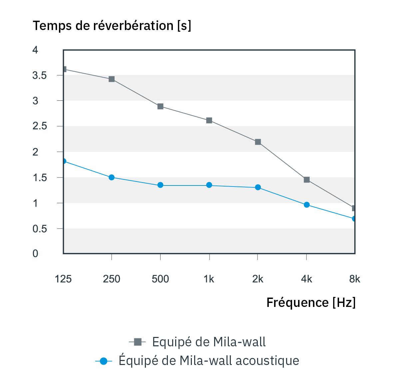 Diagramme du temps de réverbération lors de l'utilisation de Mila-wall et Mila-wall Acoustic