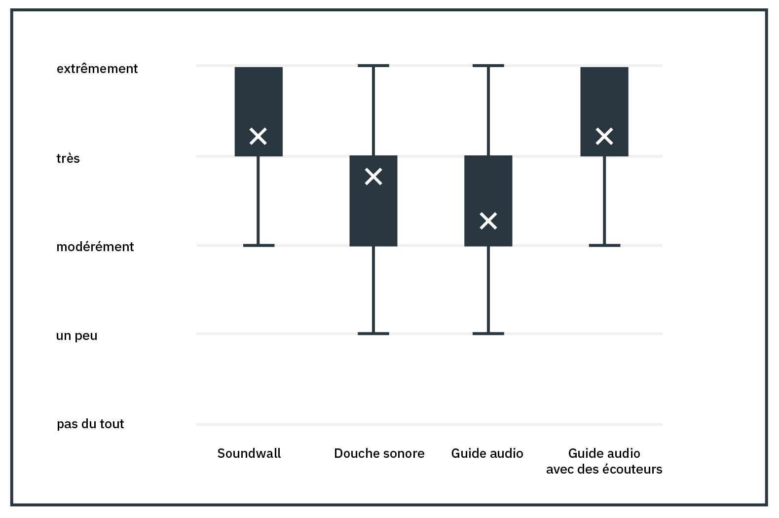 Diagramme pour illustrer l'intelligibilité de la parole